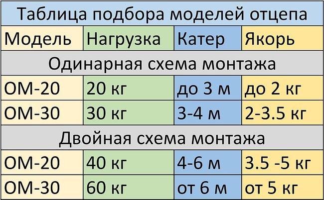 otcep-yakornyy-aleksandra-20-kg_658970.jpg